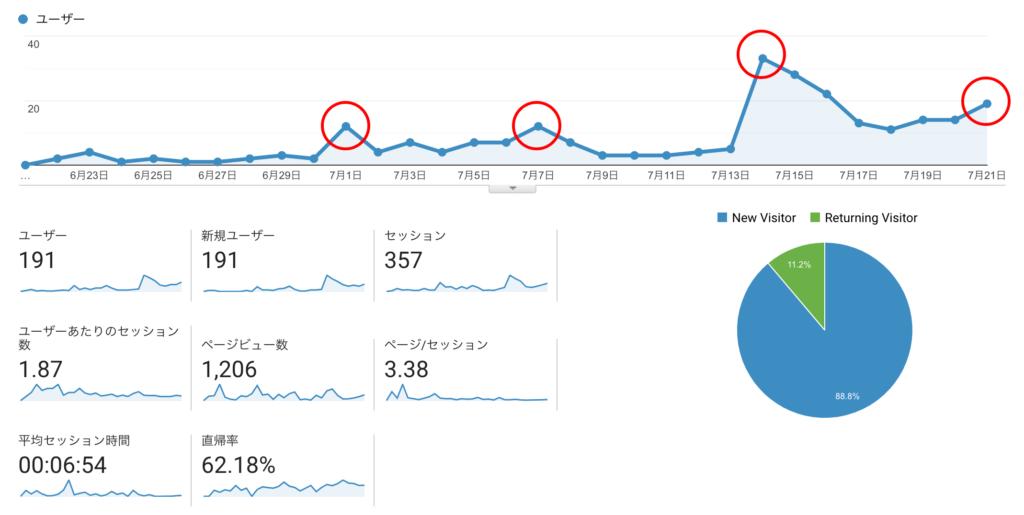 7月のアクセス増加ポイントグラフ